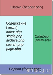структура шаблона wordpress