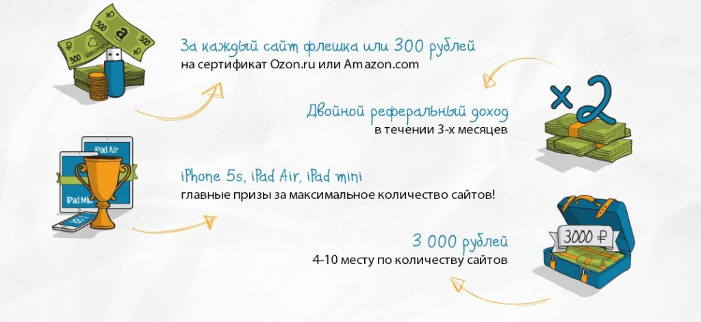 Акция «Двойной Профит» РСЯ Profit-Partner.ru